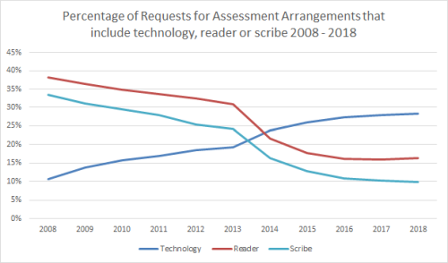 line graph showing that the percentage of requests that include a reader has fallen from 38% in 2008 to 16% in 2018. Percentage of requests that include a scribe has falled from 34% in 2008 to 10% in 2018. Percentage of requests that include technology has risen from 11% in 2011 to 28% in 2018.