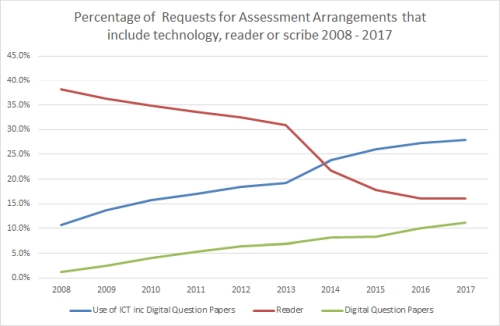 Graph showing the percentage of AA requests that include a reader falling from 38% to 16%; those including a scribe falling from 33% to 11%; and those including ICT rising from 11% to 27%; between 2008 and 2017.